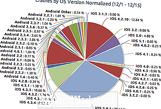 Study Says IOS Apps Crash oftere enn Android apps