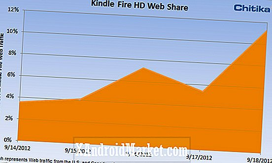 En uke etter lanseringen står Kindle Fire HD for 11% av all Kindle Fire webtrafikk