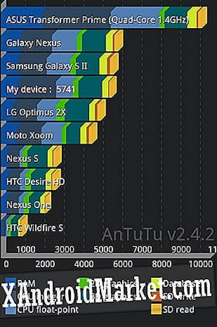 Transformer Prime Benchmark Explained