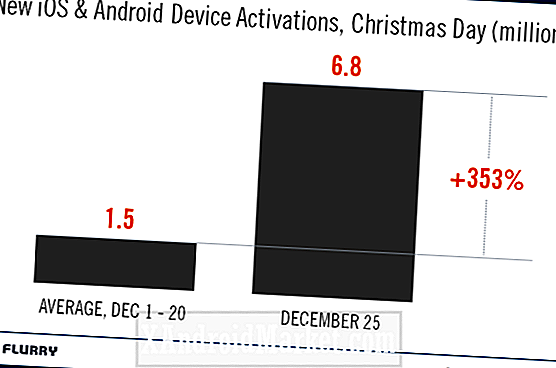Ruby: 3,7 millions d'activations Android pendant le week-end de Noël