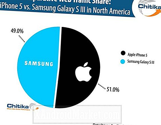 L'iPhone 5 devance le Samsung Galaxy S3 dans le trafic Web, mais seulement par moustaches