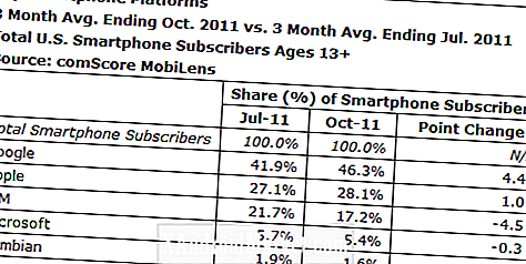 Android Dominance Still on the Rise - bereikt 46% van de markt